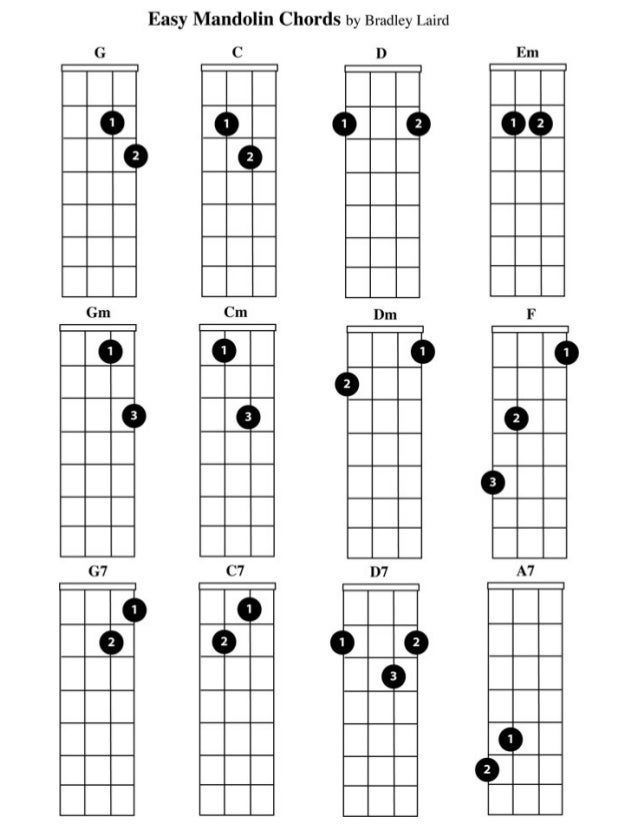 Easy Mandolin Chords by Bradley Laird       Ixalllll m III. ..' F M IIIIIII                    Ilrflllll  III. ..' m I'll. ...