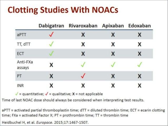 Dabigatran versus Warfarin in Patients with Atrial ...