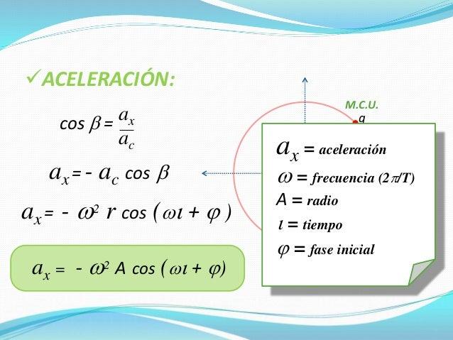 3) El período de un péndulo es directamente proporcional a la raíz cuadrada de su longitud. Ley de las Longitudes