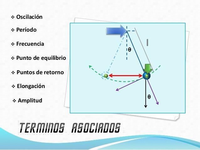 ELONGACIÓN: p q R x  M.C.U. M.A.S. cos  = x R A=R x = A cos ( + ) x = elongación A = radio  = frecuencia 2/T  = t...