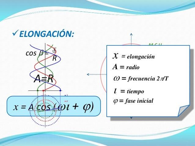 1) El período de un péndulo es independiente de su amplitud. Ley del Isócrono