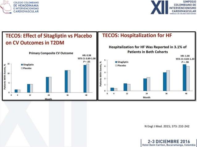 Aleatorización Empagliflozina 10 mg Empagliflozina 25 mg Placebo Con terapia estándar efectiva N Engl J Med. 2015; 373:211...