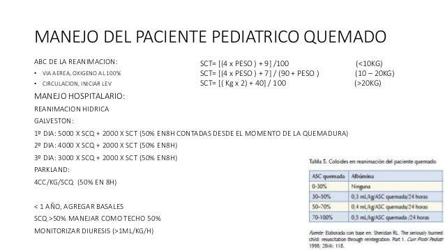 Manejo de quemaduras en el paciente pediatrico