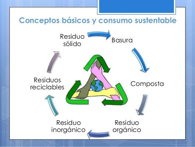 Conceptos básicos y consumo sustentable Basura Composta Residuo orgánico Residuo inorgánico Residuos reciclables Residuo s...