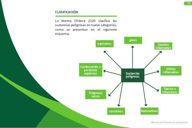 11 CLASIFICACIÓN La Norma Chilena 2120 clasifica las sustancias peligrosas en nueve categorías, como se presentan en el si...