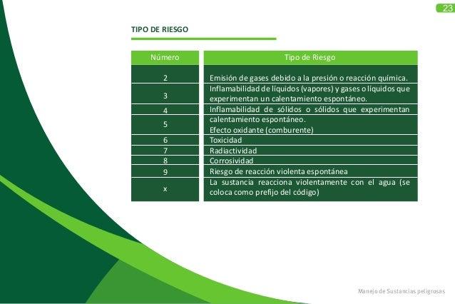 23 Manejo de Sustancias peligrosas TIPO DE RIESGO Número 2 3 4 5 6 7 8 9 x Tipo de Riesgo Emisión de gases debido a la pre...