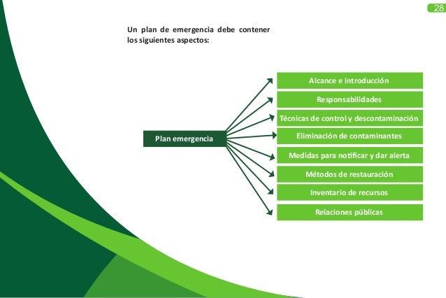 28 Un plan de emergencia debe contener los siguientes aspectos: Plan emergencia Alcance e introducción Responsabilidades T...