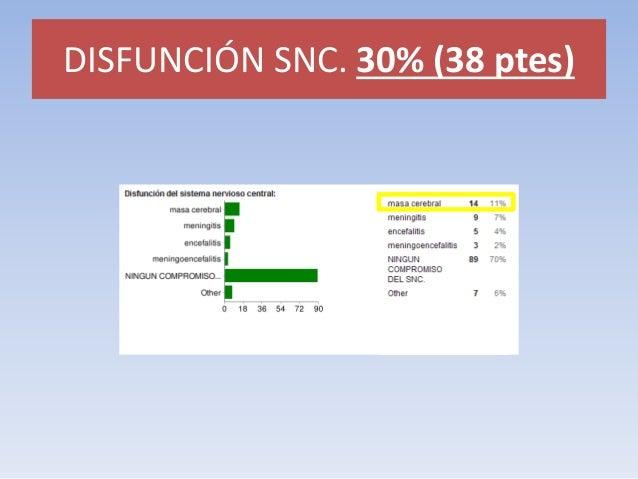 DISFUNCIÓN SNC. 30% (38 ptes)  Lesión hiperdensa cerebral.