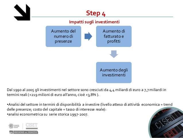 Step 4Impatti sugli investimentiDal 1990 al 2005 gli investimenti nel settore sono cresciuti da 4,4 miliardi di euro a 7,7...