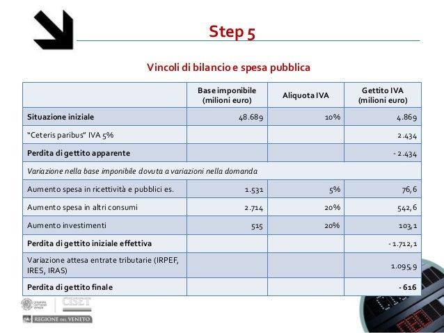 Step 5Vincoli di bilancio e spesa pubblicaBase imponibile(milioni euro)Aliquota IVAGettito IVA(milioni euro)Situazione ini...