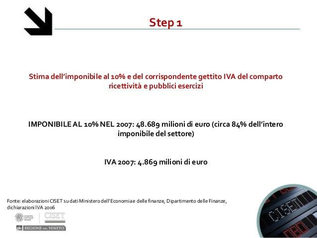 Step 1Stima dell'imponibile al 10% e del corrispondente gettito IVA del compartoricettività e pubblici eserciziIMPONIBILEA...