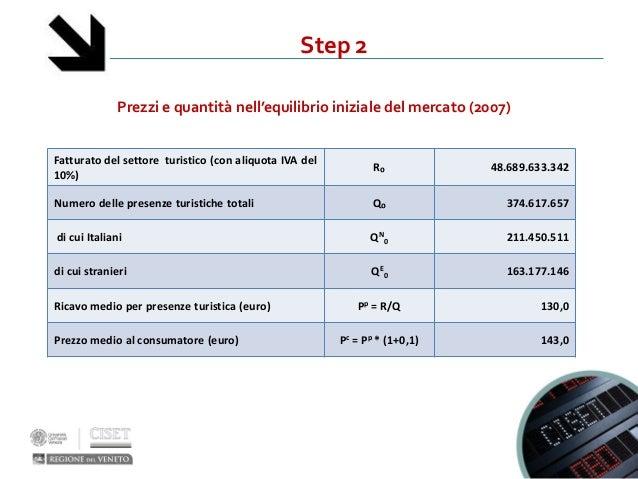 Step 2Prezzi e quantità nell'equilibrio iniziale del mercato (2007)Fatturato del settore turistico (con aliquota IVA del10...