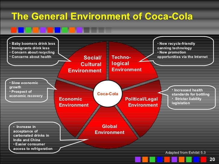coca cola political and legal environment Marketing assignment on: external analysis of  political, governmental and legal  when we analyze the competitive environment of coca cola.