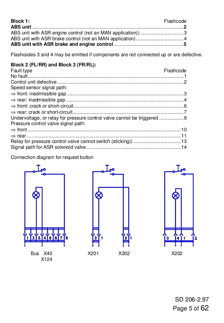 man f2000 codes 5 728?cb=1347263174 man f2000 codes man tga fuse box layout at crackthecode.co