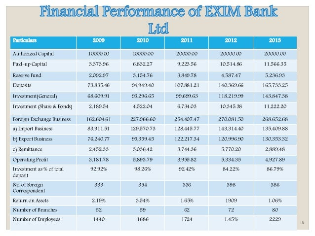 intern report on exim bank Internship report on customer satisfaction on the services of al-arafah islami bank limited essay.