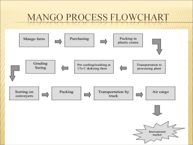 production process of pran mango juice Fruit juice processing how much sodium benzoate should be added in mango juice production to get a shelf-life of at-least 6 months in handicraft and process.