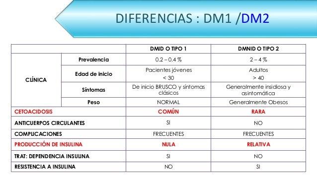 MANIFESTACIONES CLINICAS DE LA DIABETES MELLITUS