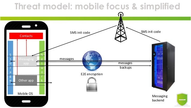 Threat model: mobile focus & simplified Other app Messaging app MobileOS Contacts S t o r a g e N e t w o r k Messaging ...