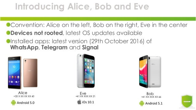 Introducing Alice, Bob and Eve Convention: Alice on the left, Bob on the right, Eve in the center Devices not rooted, late...
