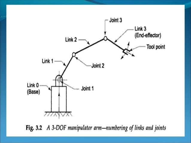 Manipulator kinematics