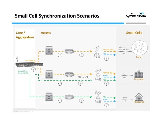 Synchronization architecture for 3g and 4g networks for Architecture ftth