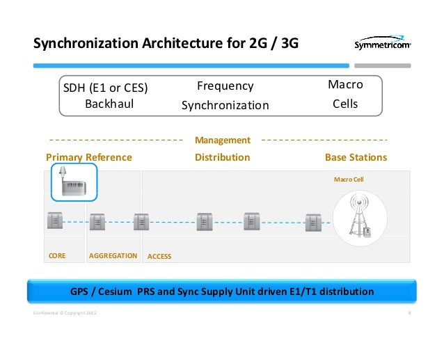 Synchronization architecture for 3g and 4g networks for Architecture 4g
