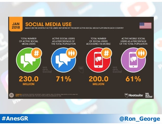 @Ron_George#AnesGR Pew Research Center - pewinternet.org Twitter Users by Age 45% 32% 28% 14%