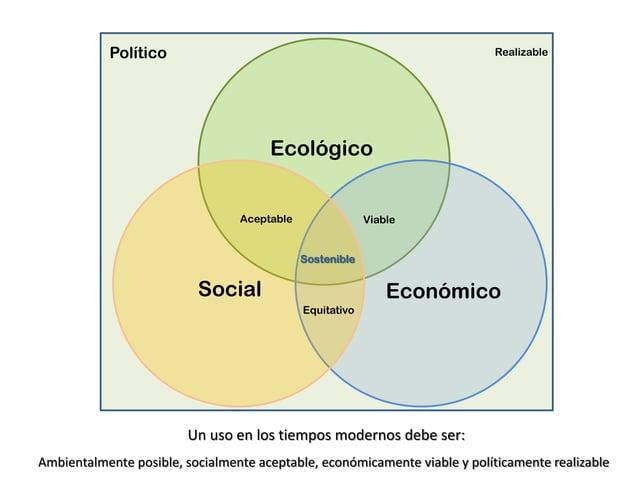 Político Ecológico EconómicoSocial Realizable Sostenible ViableAceptable Equitativo Ambientalmente posible, socialmente ac...