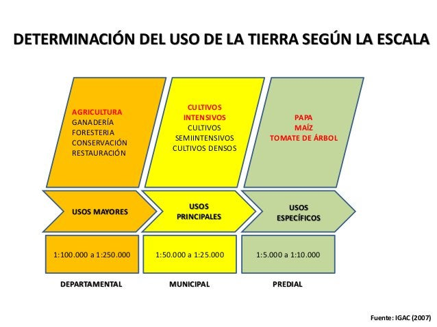 USOS MAYORES AGRICULTURA GANADERÍA FORESTERIA CONSERVACIÓN RESTAURACIÓN 1:100.000 a 1:250.000 USOS PRINCIPALES CULTIVOS IN...