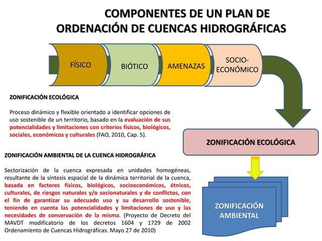 COMPONENTES DE UN PLAN DE ORDENACIÓN DE CUENCAS HIDROGRÁFICAS FÍSICO BIÓTICO AMENAZAS SOCIO- ECONÓMICO ZONIFICACIÓN ECOLÓG...