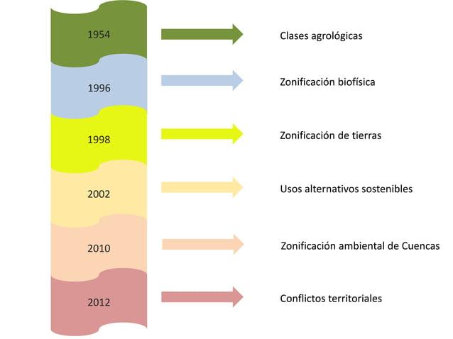 1954 Clases agrológicas 1996 Zonificación biofísica 1998 Zonificación de tierras 2002 Usos alternativos sostenibles 2010 Z...