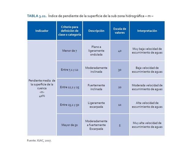IPH COBERTURA TIPO AREA TOTAL (ha) Número de Fragmentos % Ocupación 0,1 Zonas impermeables construidas 2671,32 19 2,55 0,2...