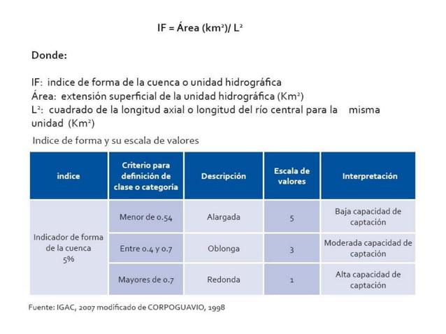 INFILTRACIÓN CONDUCTIVIDAD HIDRÁULICA ÍNDICE DE PERMEABILIDAD VALOR DE PERMEABILIDAD PERFIL REFERENCIA VELOCIDAD cm/h INTE...
