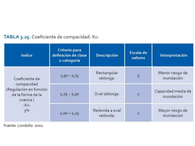 Índice Criterio para definición de clase o categoría Clases o categoría Interpretación Índice de regulación hídrica >80 Mu...