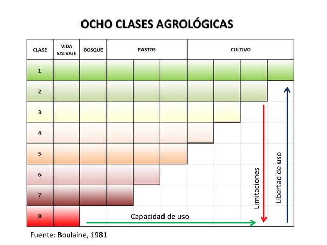 OCHO CLASES AGROLÓGICAS Fuente: Boulaine, 1981 Capacidad de uso Libertaddeuso Limitaciones