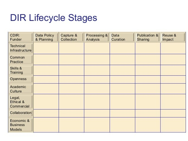 DIR Lifecycle StagesCDIR:            Data Policy   Capture &    Processing &   Data       Publication &   Reuse &Funder   ...
