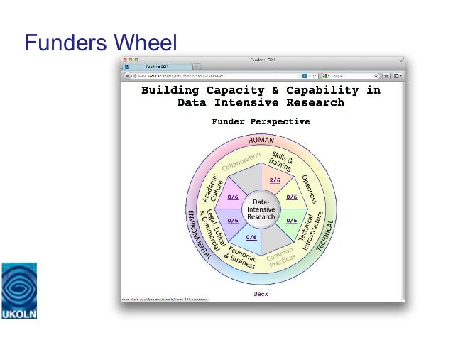 Funders Wheel   A centre of expertise in digital information management