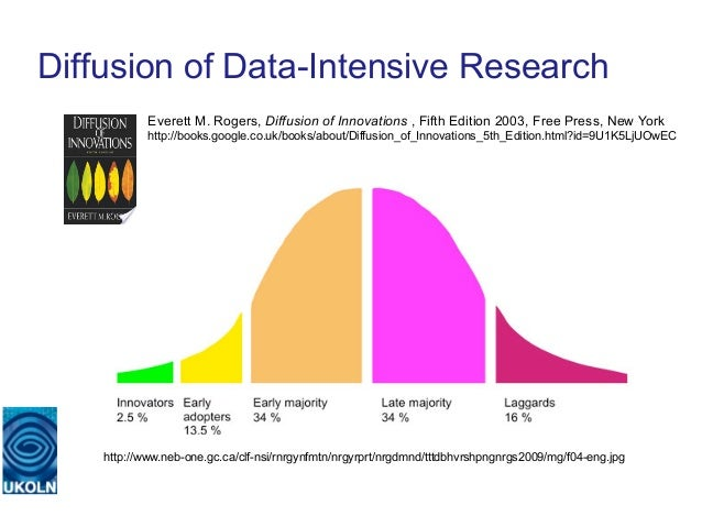 Diffusion of Data-Intensive Research            Everett M. Rogers, Diffusion of Innovations , Fifth Edition 2003, Free Pre...