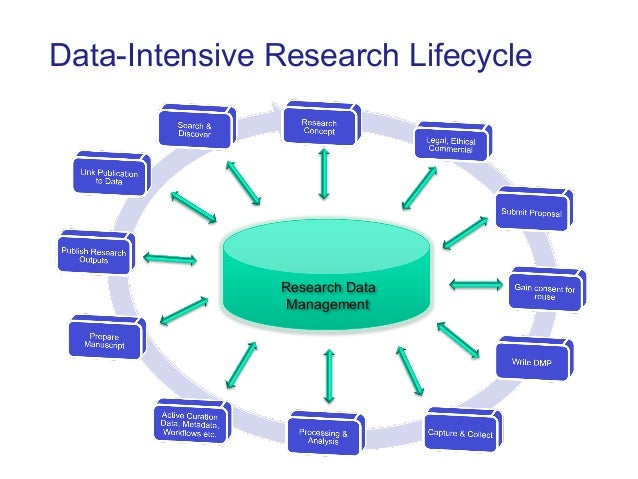 Data-Intensive Research Lifecycle                                Research Data                                 Management ...