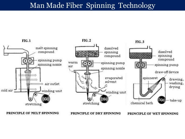 man made fiber spinning