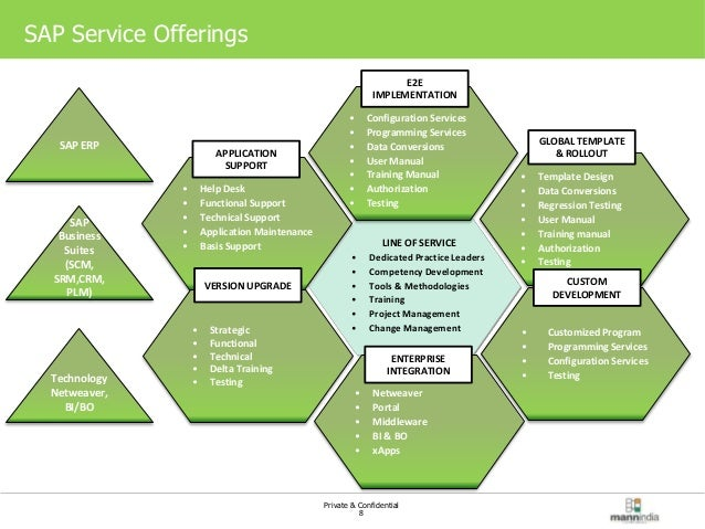 mann india sap service offerings is retail