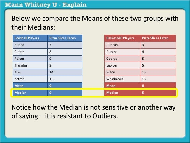 Below we compare the Means of these two groups with  their Medians:  Football Players Pizza Slices Eaten  Bubba 7  Cutter ...