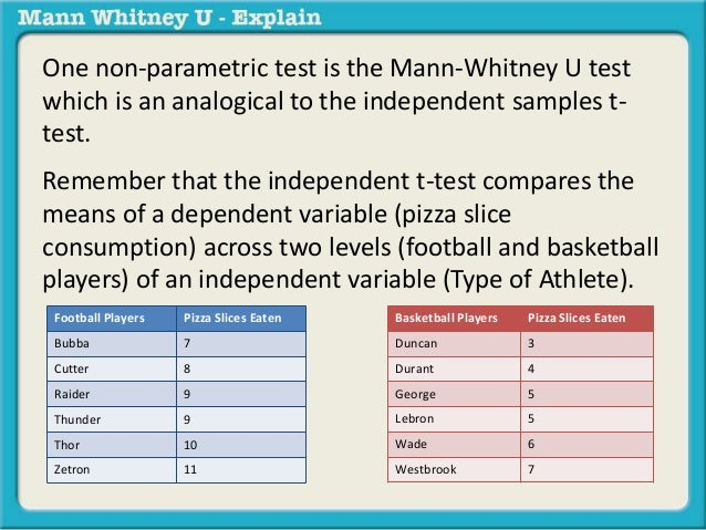 One non-parametric test is the Mann-Whitney U test  which is an analogical to the independent samples t-test.  Remember th...