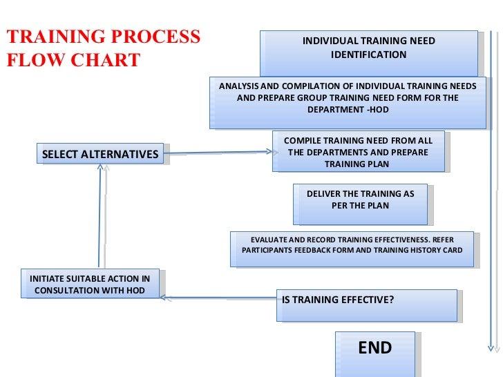 Training And Development A Backward Planning Approach