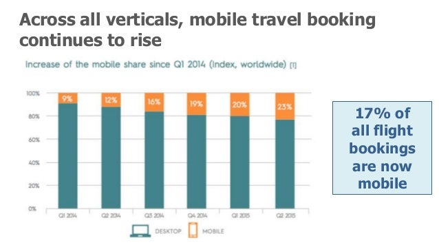 The Future of the Connected Traveler & Smart Travel Experience Slide 3