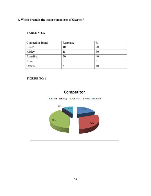 project report on aquafina A project report on  but in comparision of all other mineral water the demand of aquafina is 62% while the others are 38% and also the good idea for the.