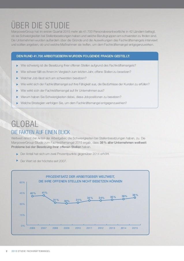 2015 STUDIE FACHKRÄFTEMANGEL2 ManpowerGroup hat im ersten Quartal 2015 mehr als 41.700 Personalverantwortliche in 42 Lände...
