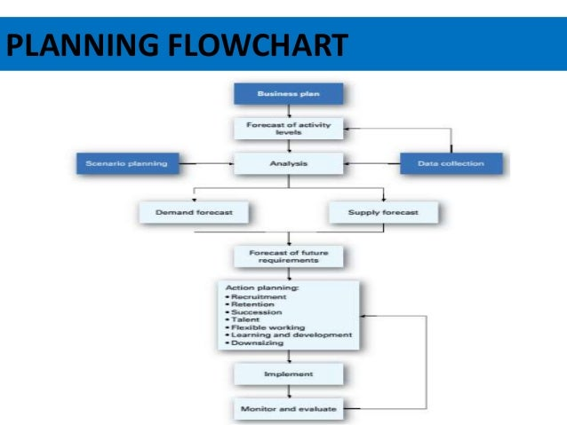 laboratory work macroeconomic planning and forecasting Budgeting, planning and forecasting best practices budgeting, planning and forecasting best practices contact us planning, forecasting.
