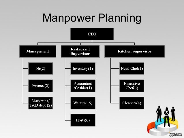 asda manpower planning demand and supply of labour Asda manpower, planning demand and supply of likewise this study will explore manpower planning as well as principles related to the demand and supply of labour.
