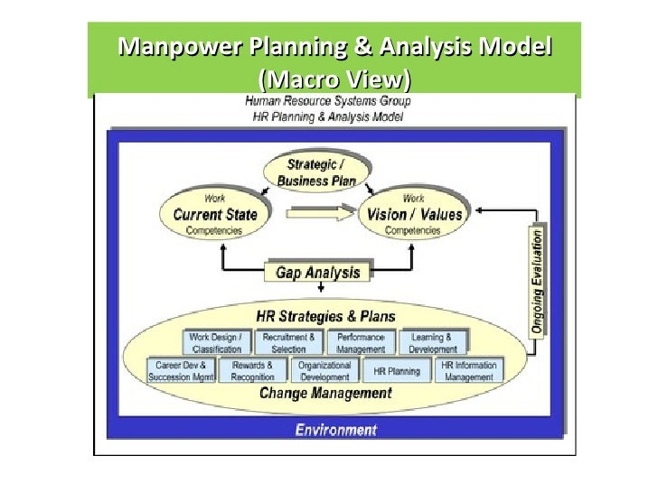 manpower planning recruitment cycle A brief presentation on manpower planning limanpower planning, recruitment is the process of determining manpower requirements and the.